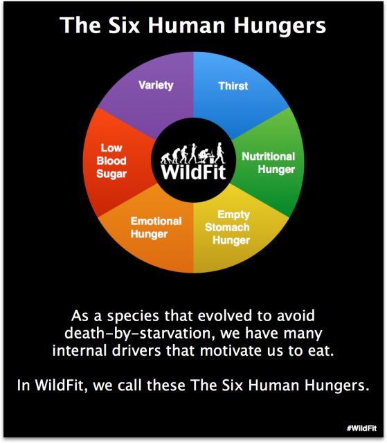 WildFit Challenge - 6 Human Hungers